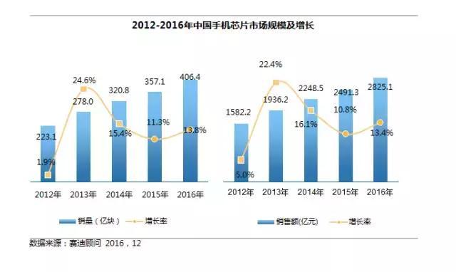 本土手机芯片厂商日益强大 2017市场增长极都有谁?