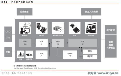 台湾电子市场年度回顾:14 个子行业状态如何?