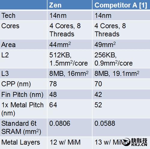 AMD Zen底层架构大揭秘,有望挑战Intel