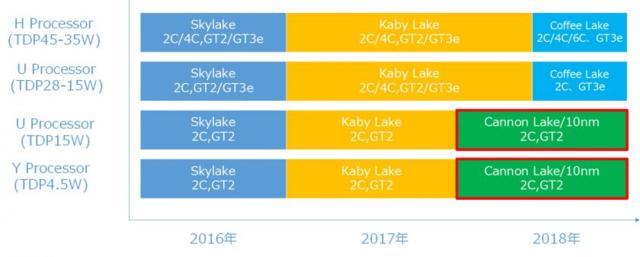 为抗衡Ryzen 英特尔下半年推出8代Coffee Lake处理器