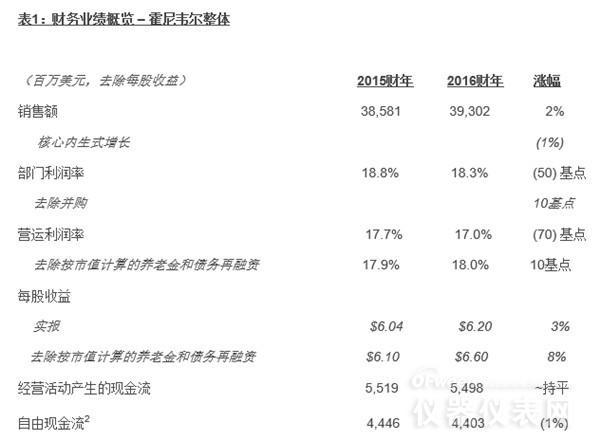 分析仪器行业知名企业2016年财报大比拼