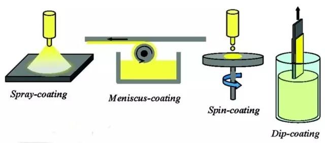 高能量激光器:镀膜为何溶胶凝胶化学法?