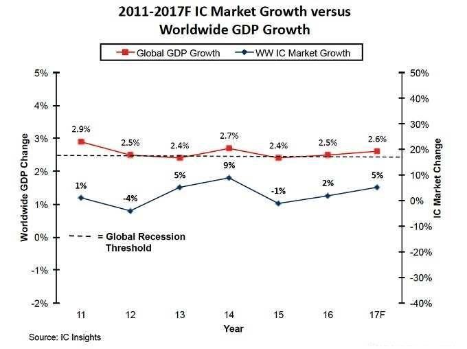 IC市场受全球经济成长影响程度日益显著