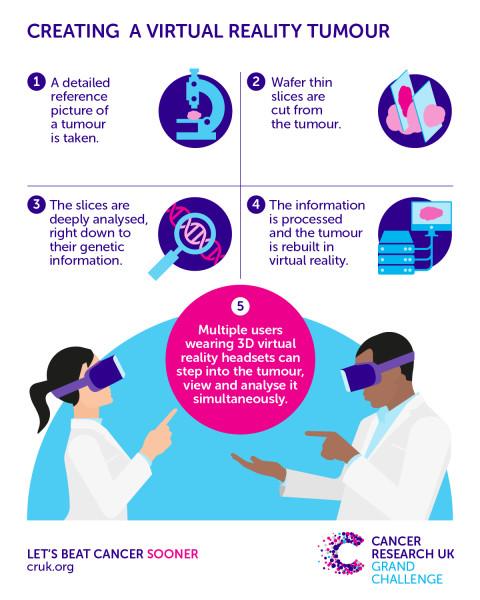 VR治癌症是假,但VR能带你游览肿瘤的世界