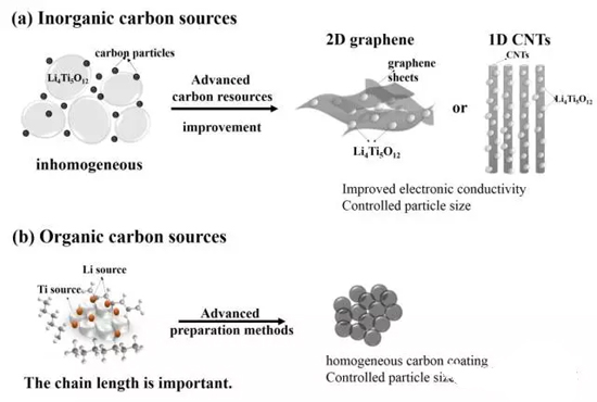 尖晶石型钛酸锂在锂离子电池工业化应用中的挑战
