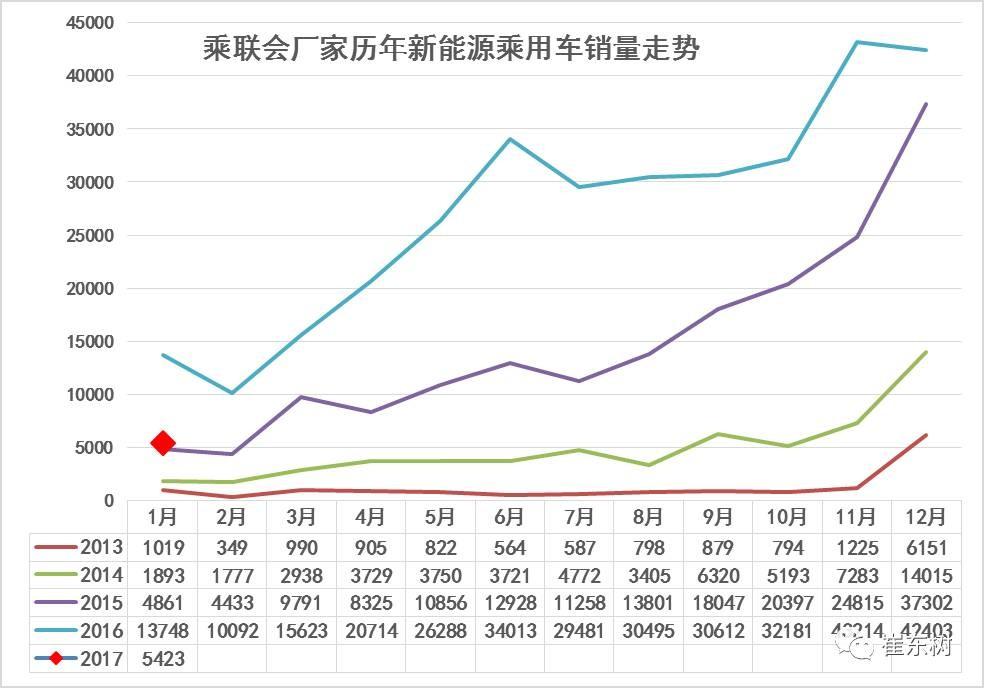 17年1月新能源乘用车销0.54万、普混0.98万