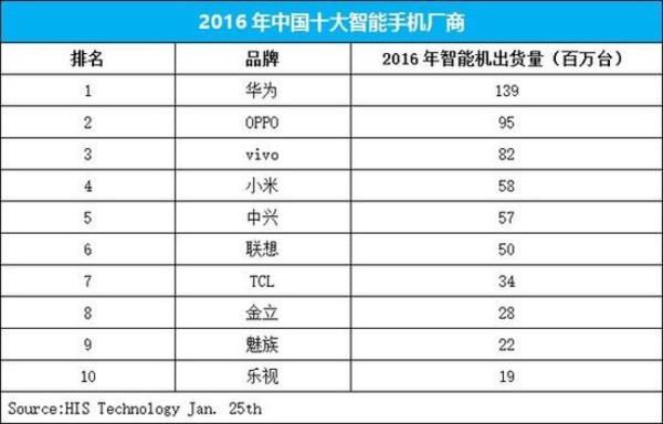 2016年全球5大手机厂商业绩揭晓:苹果三星负增长