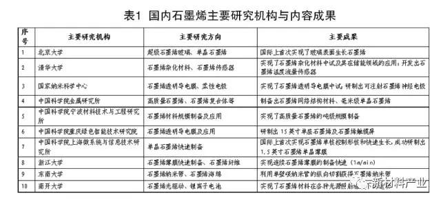 得天独厚的北京石墨烯产业现状及发展方向解读