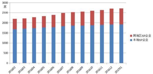 全国增值电信业务市场区域发展不均衡 京粤两地较为领先