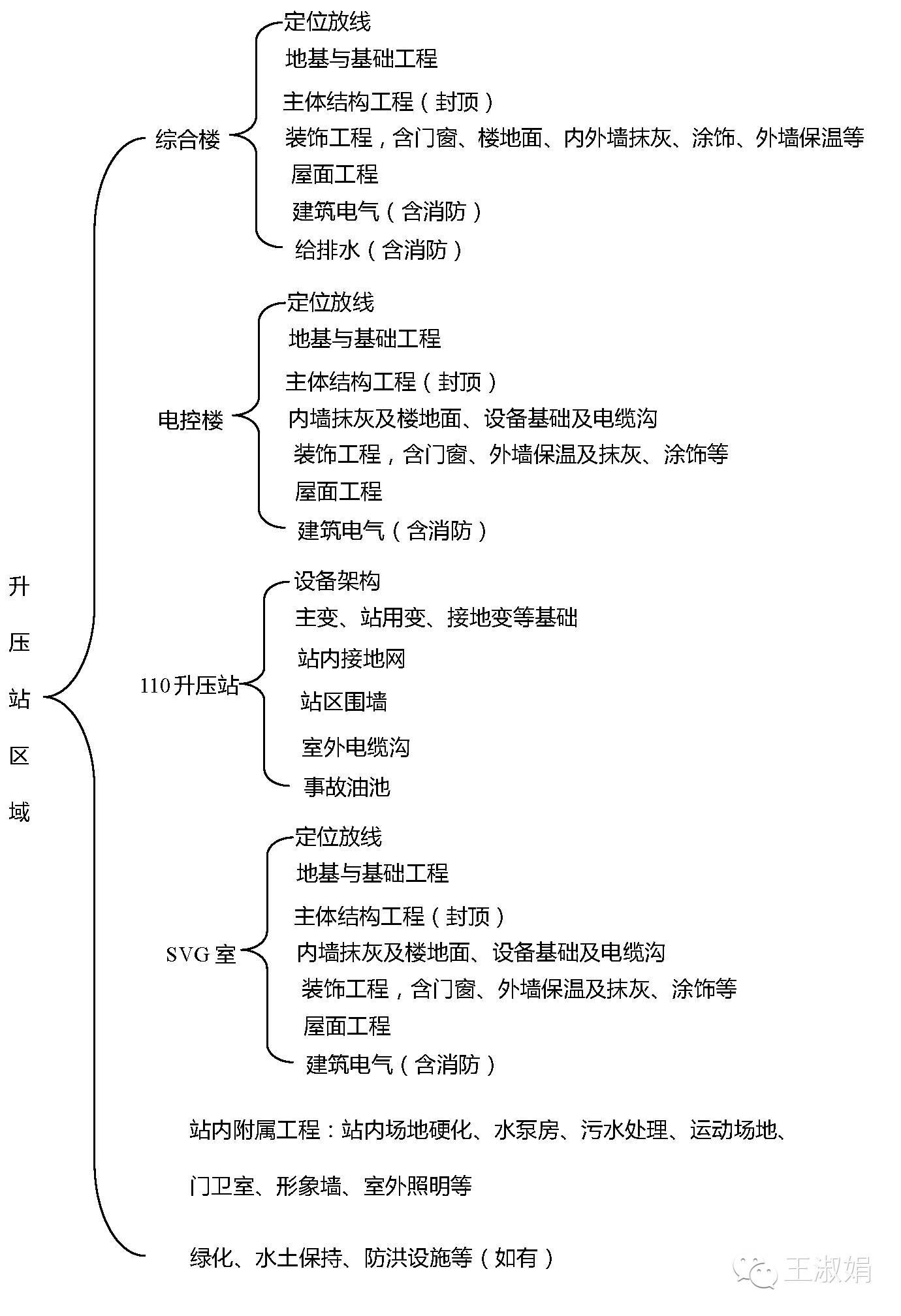 【详解】地面光伏电站施工流程