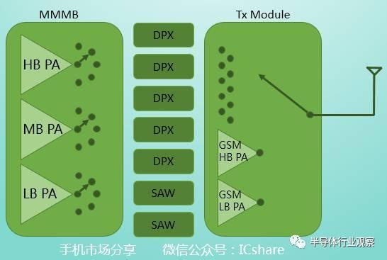 射频PA领域强者众多 中国玩家如何能入围?