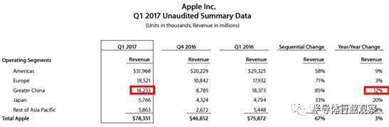 苹果营收现颓势 科技帝国即将迎来黄昏?
