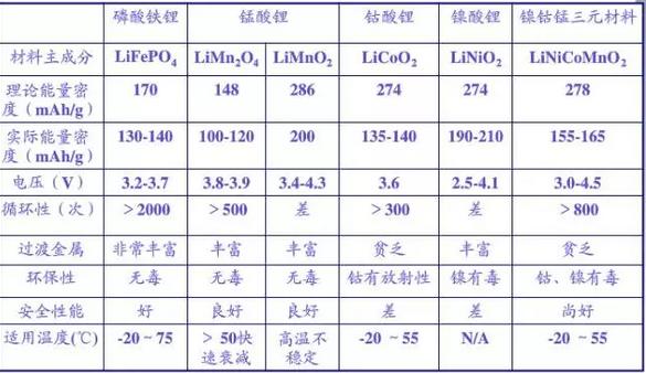 动力锂电池拐点:热烫三元正极材料(附2016十强榜单)