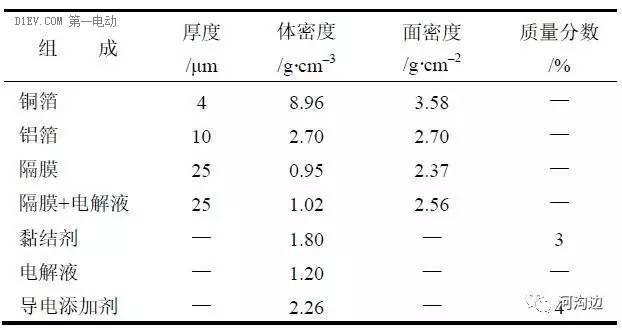 锂电池能量密度 550Wh/kg靠谱吗?