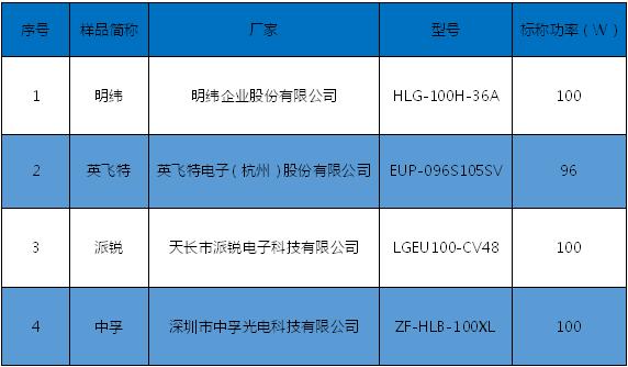 明纬/英飞特/派锐/中孚四款年夜功率电源评测
