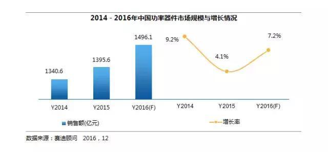 国有品牌竞争力提升 2017谁将成为功率器件市场亮点?