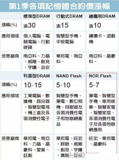 存储器涨价之声四起 美光却要出售NOR Flash业务