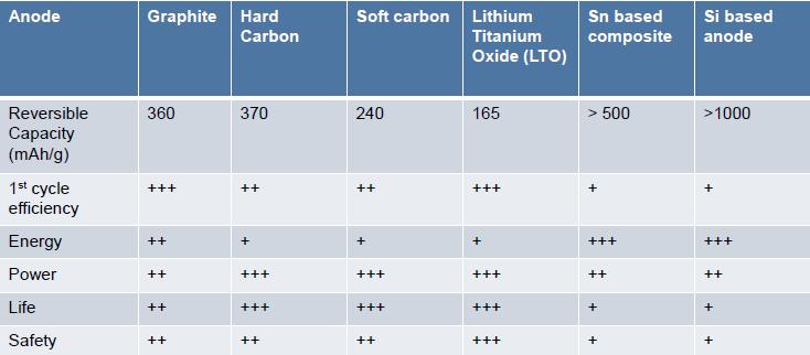 解析锂离子电池正负极材料的现在和未来——负极