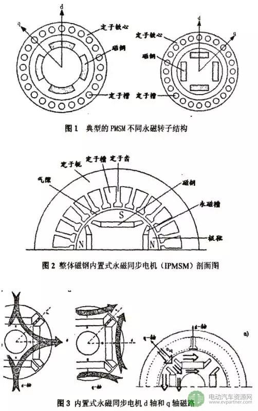 【干货】电动汽车用高功率密度宽调速永磁电机详解