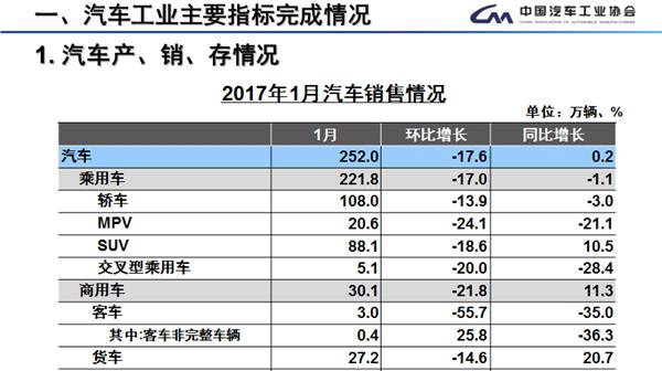 1月不是买车月:新能源汽车销量竟然暴跌94%