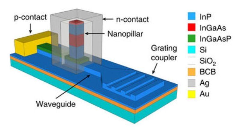 效率提高1000倍 纳米级LED突破芯片间传输速率限制