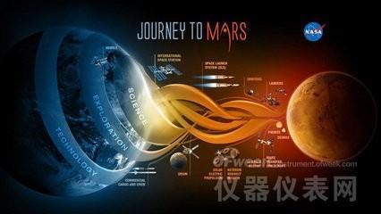 美公布2020火星探测项目 科学仪器将唱主角