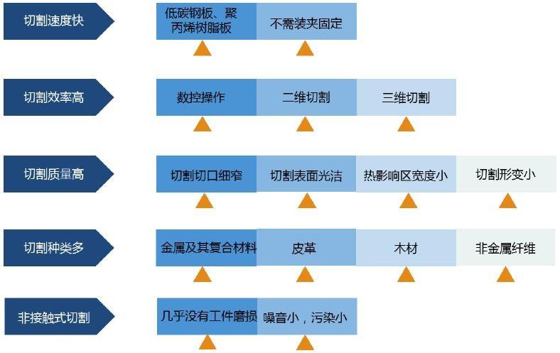 激光加工与其他热切割方法的比较