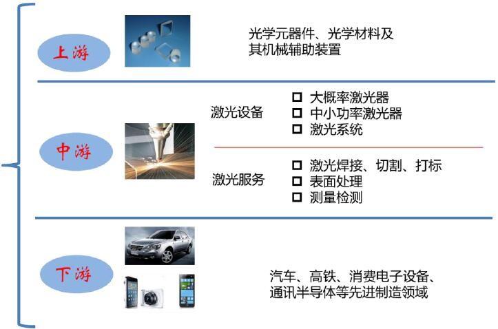 激光加工广泛应用于诸多领域