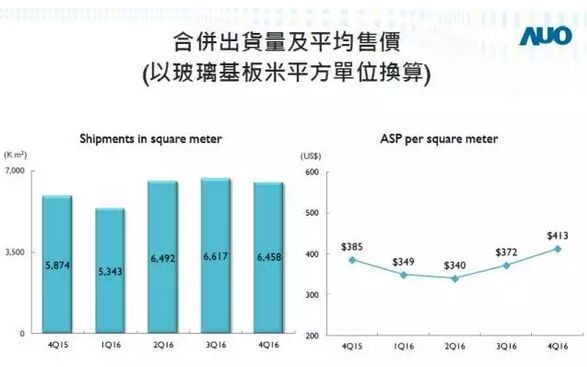 友达2016年净利大增36%达66亿元