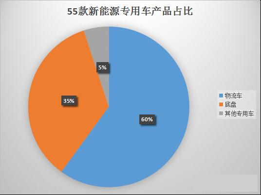 55款新能源专用车产品配套电池电机企业分析