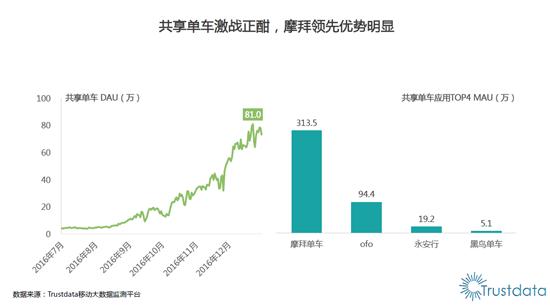 摩拜单车APP下载量总榜第三 占据70%市场份额