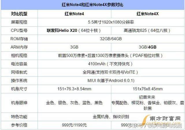 红米Note4X/红米Note4对比评测:区别在哪?谁值得买?