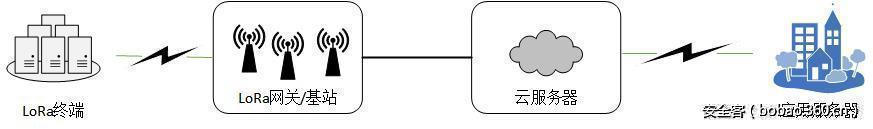 低功耗广域物联网(LPWAN-IOT)安全技术研究