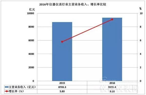 2016仪器仪表行业经济运行简况一览