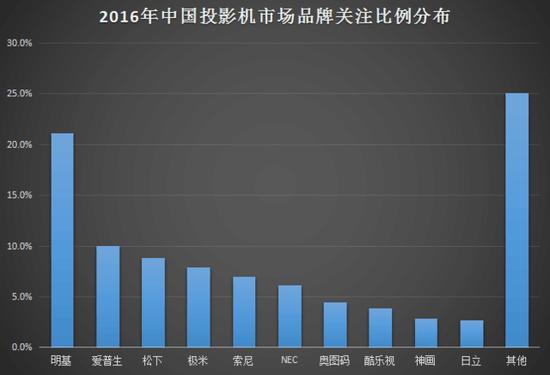 2016年投影机市场报告:激光光源表现如何