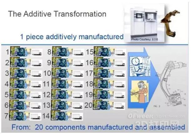 GE的全新枝桠:增材制造三部曲(上)