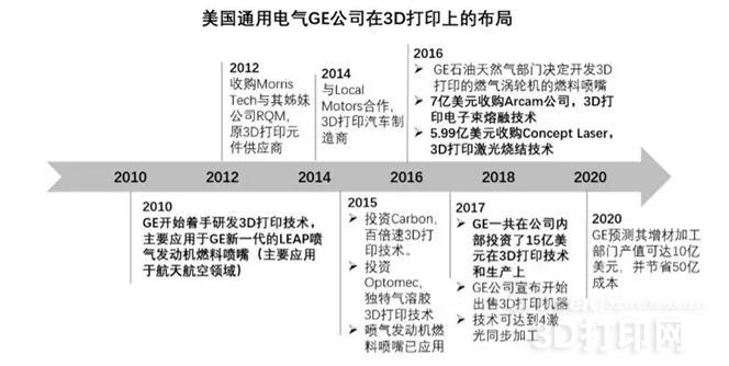 GE的新宠:增材制造三部曲(上)