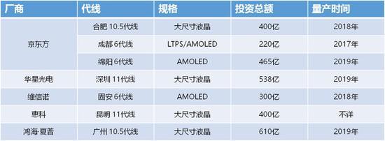 中国砸3000亿玩面板 抢到苹果4年回本