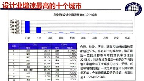 Fab新增产能全球最高 中国IC产业如何实现可持续发展?