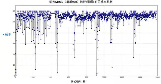 华为Mate9性能实测:对比麒麟950 麒麟960性能够惊艳吗?