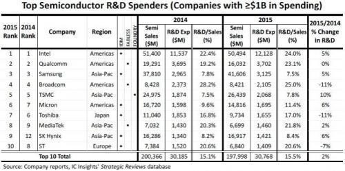 2016年研发支出超过10亿美元半导体公司都有谁?