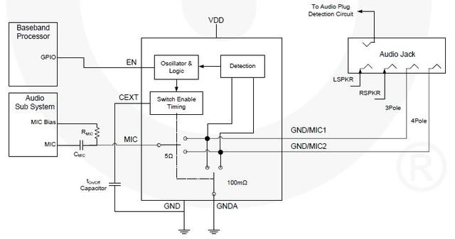在手机内部安装了自动检测电路来判断插入的耳机是omtp还是ctia.