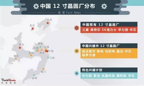 中国12寸晶圆厂大爆发 FinFET与FD-SOI两大阵营如何站队?