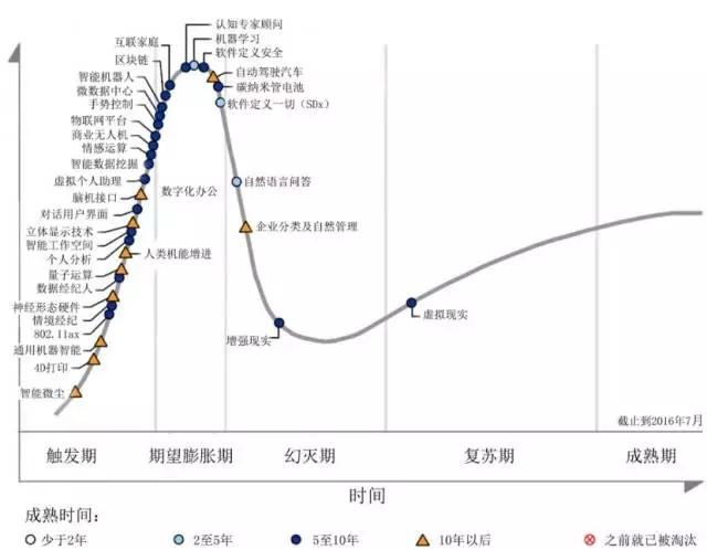 透过技术成熟度曲线看新型半导体材料