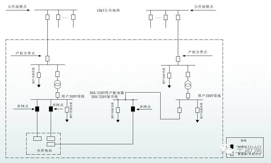 《分布式光伏发电接入系统典型设计》(以下简称《典型设计》)设计范围为:10kV及以下电压等级接入电网,且单个并网点总装机容量小于6兆瓦。 《典型设计》根据接入电压等级、运营模式和接入点不同,共划分8个单点接入系统方案,5个多点接入系统方案。每个典型设计方案内容包括接入系统一次、系统继电保护及安全自动装置、系统调度自动化、系统通信、计量与结算的相关方案设计。