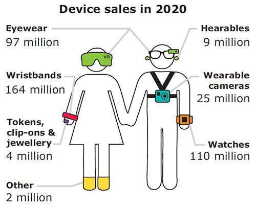 可穿戴市场潜力无穷,新兴应用还能这么玩