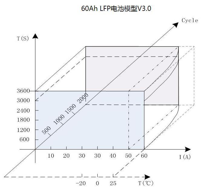 BMS未准确定义 SOC何来高精度(二)