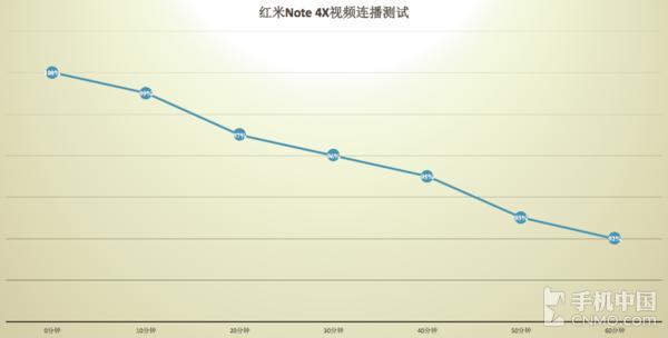 红米Note 4X评测:5V/2A快充了吗?4100mAh电池有多持久?