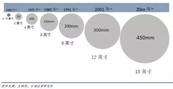 半导体硅片尺寸发展历程 单晶硅片是制造半导体硅器件的原料,用于制作大功率整流器、 大功率晶体管、二极管、开关器件等,其后续产品集成电路和半导体分立器件已广泛应用于各个领域。单晶硅作为一种重要的半导体材料,在光电转换、传统半导体器件中其应用已十分普遍。以电驱动的发光光源,如放电灯、荧光灯或阴极射线发光屏、 发光二极管等。从信息角度来看,可利用光发射、放大、调制、加工处理、存储、测量、显示等技术和元件,构成具有特定功能的光电子学系统。例如,利用光纤通信可以实现迅速和大容量信息传送的目的。它使原来类似的技术水