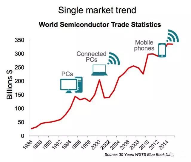 透过ISSCC主题演讲看半导体行业趋势